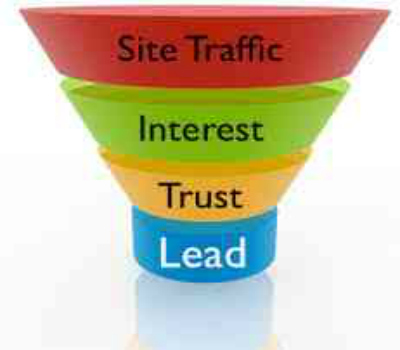 How To Create A Sales Funnel For Business