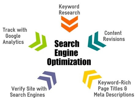 Image result for Search Engine Optimization Methods
