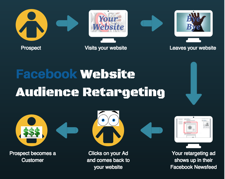 Facebook Pixel Retargeting Ads