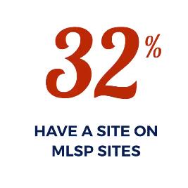 32% of users have a site on MLSP Sites