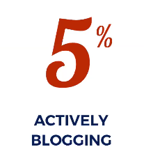 Less than 5% actively blogging