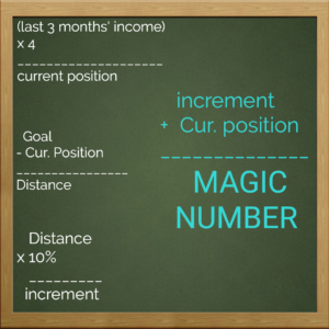 magic number to financial goals