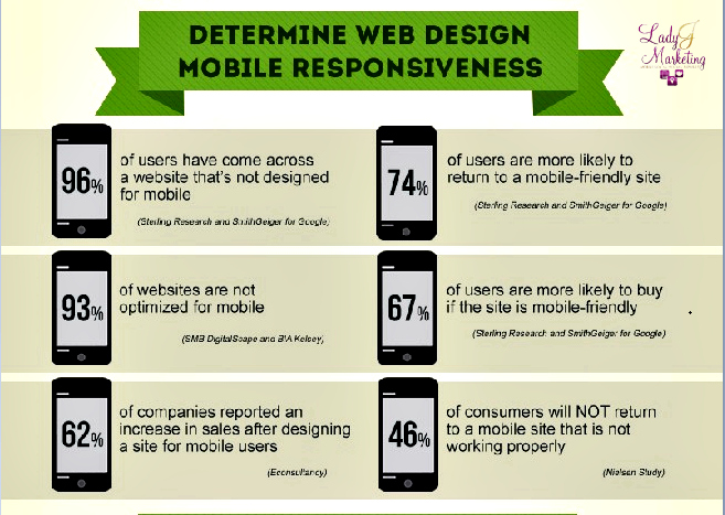 LJ-Website Audit - Determine Web Design Mobile Responsiveness
