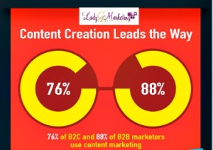 LJ-SEO2016- ContentCreationLeads the Way