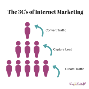 How Does Internet Marketing Work? The 3C's