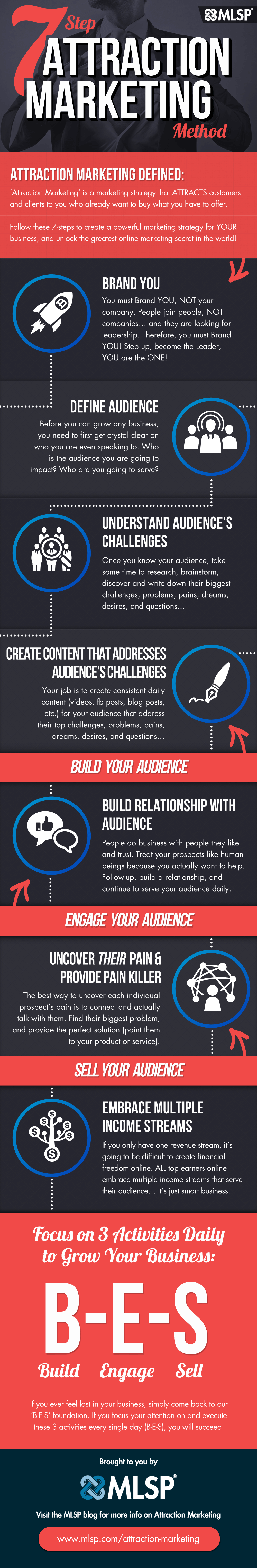 attraction-marketing-infographic