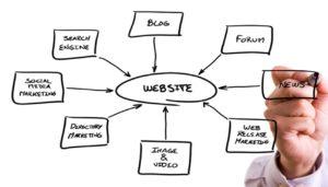 online-marketing-101