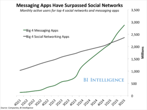 messaging-apps-are-now-bigger-than-social-networks