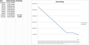 Alexa Ranking 1-11-2014