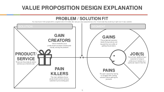 value proposition canvas for business presentation