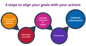 goals-4-steps-to-align-your-goals-with-your-actions