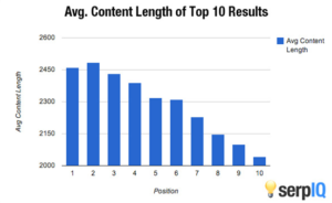 search-rankings-by-content-length-image-8