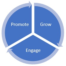 grow-engage-promote