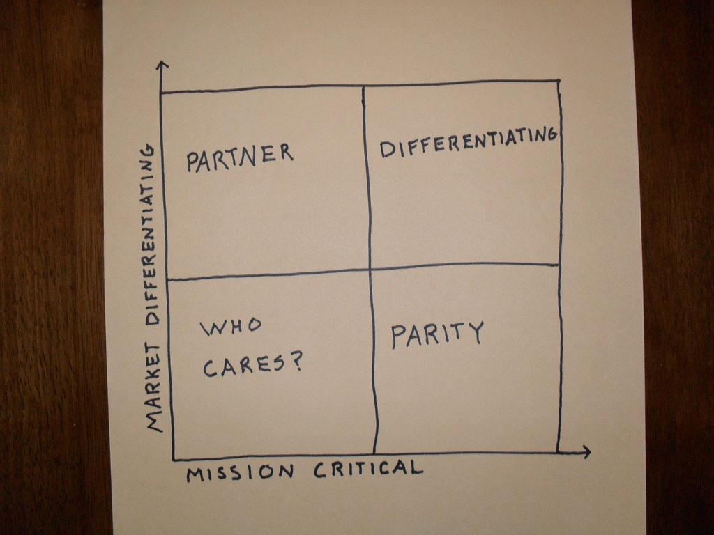 purpose alignment model