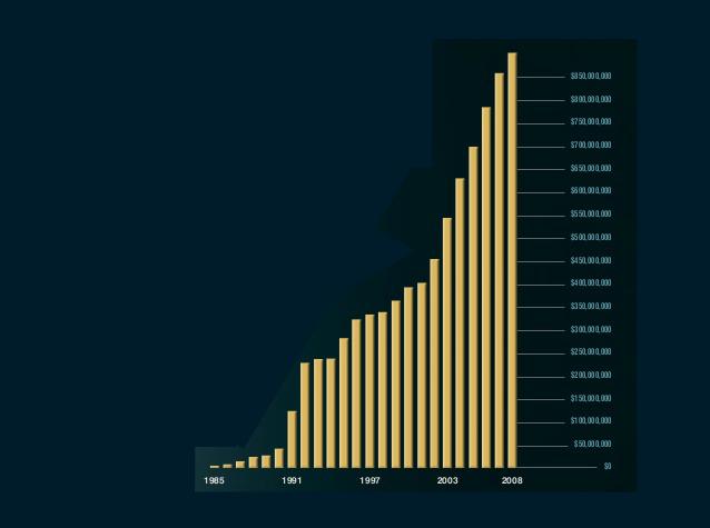 growth since 1985