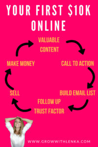 make-your-first-10k-online