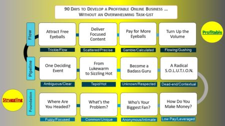 Your Pathway to Profit Coaching: Steps to a Profitable Online Business
