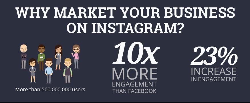 Why Market On Instagram