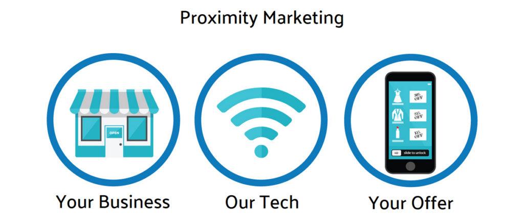 proximity marketing beacons