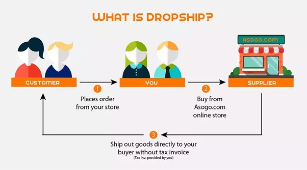 How to Build an Affiliate Sales Force for Your Dropshipping Business