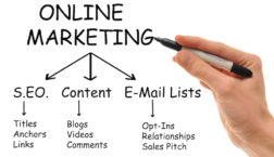 The Top 3 Effective Free Marketing Strategies