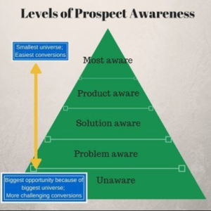 levels_of_prospect_awareness